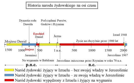 Oś czasu historii Żydów – przedstawiająca m.in. dwa okresy ich wygnania