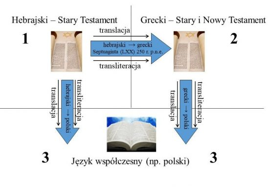 Powyższy schemat pokazuje drogę tłumaczenia od oryginału do współczesnej Biblii.