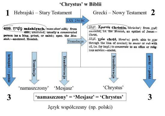 Skąd się wzięło w Biblii słowo 'Chrystus'.